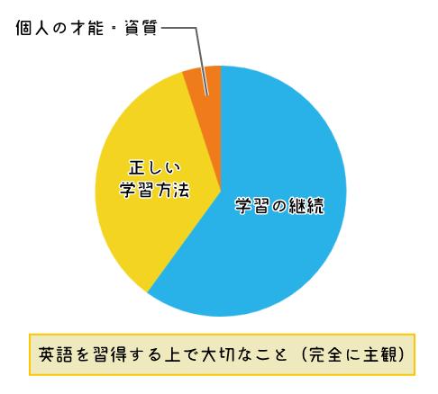 英語を習得する上で大切なことのグラフ