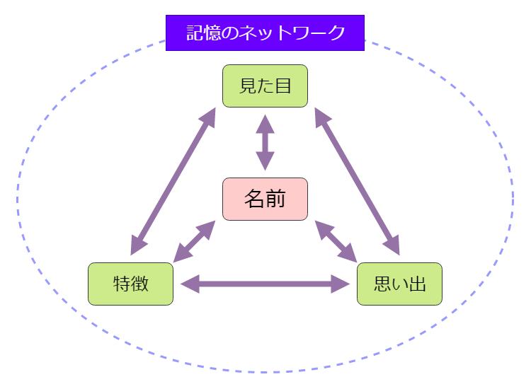 記憶のネットワーク